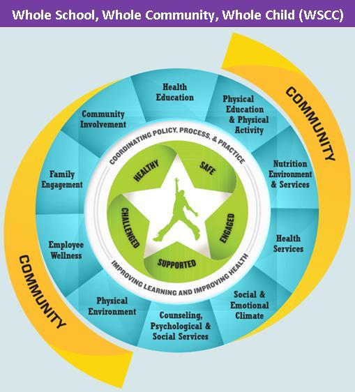 Whole School, Whole Community, Whole Child (WSCC)
